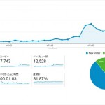 ブログ運営2ヶ月目のアクセス数は12,528PV!
