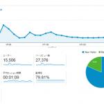 ブログ運営3ヶ月目のアクセス数は27,376PV!