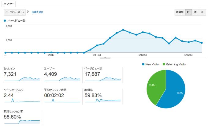 zenfone2ブログ5月度