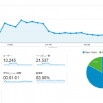 ブログ運営4ヶ月目のアクセス数は21,537PV!